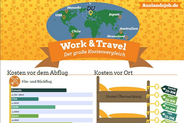 work-travel-kostenvergleich