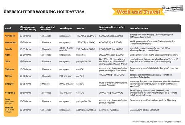 working-holiday-visa-alle-laender
